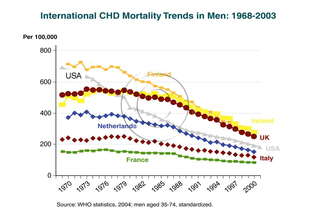 Overview of Heart disease in US | Cadi