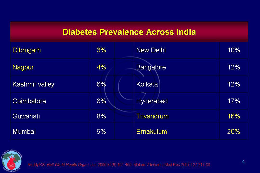 Diabetes In Kerala Cadi