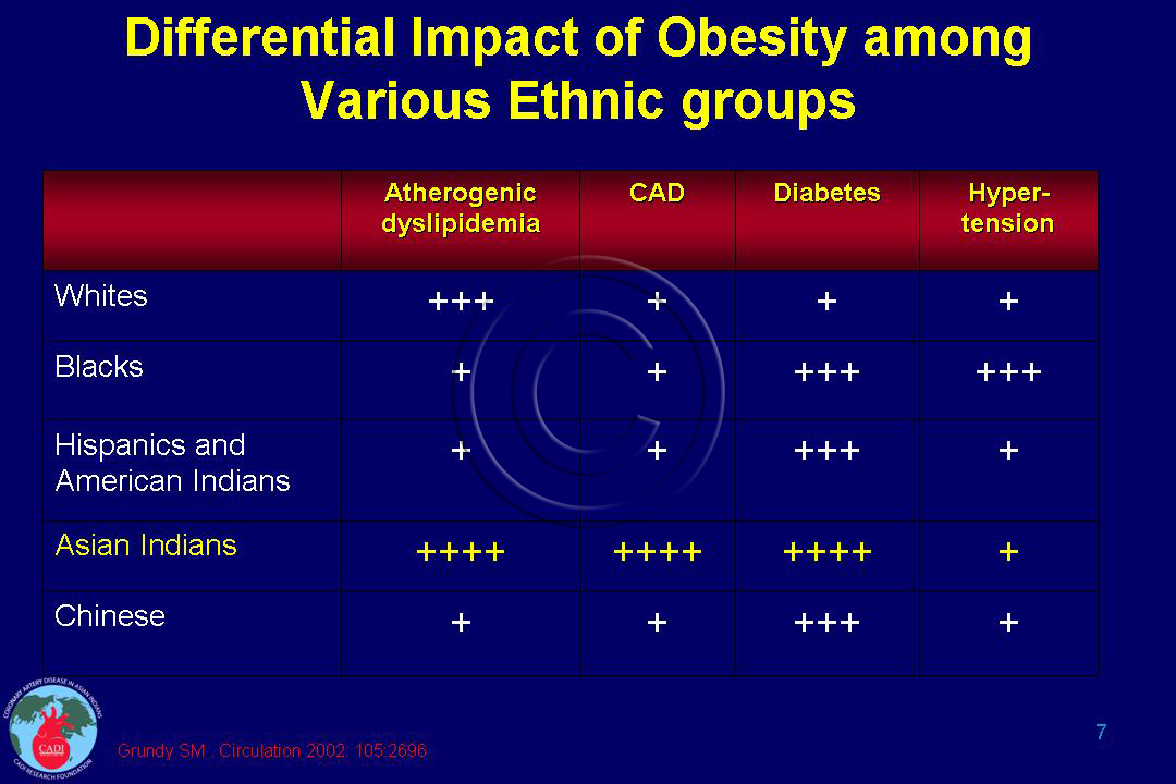 obesity in indians
